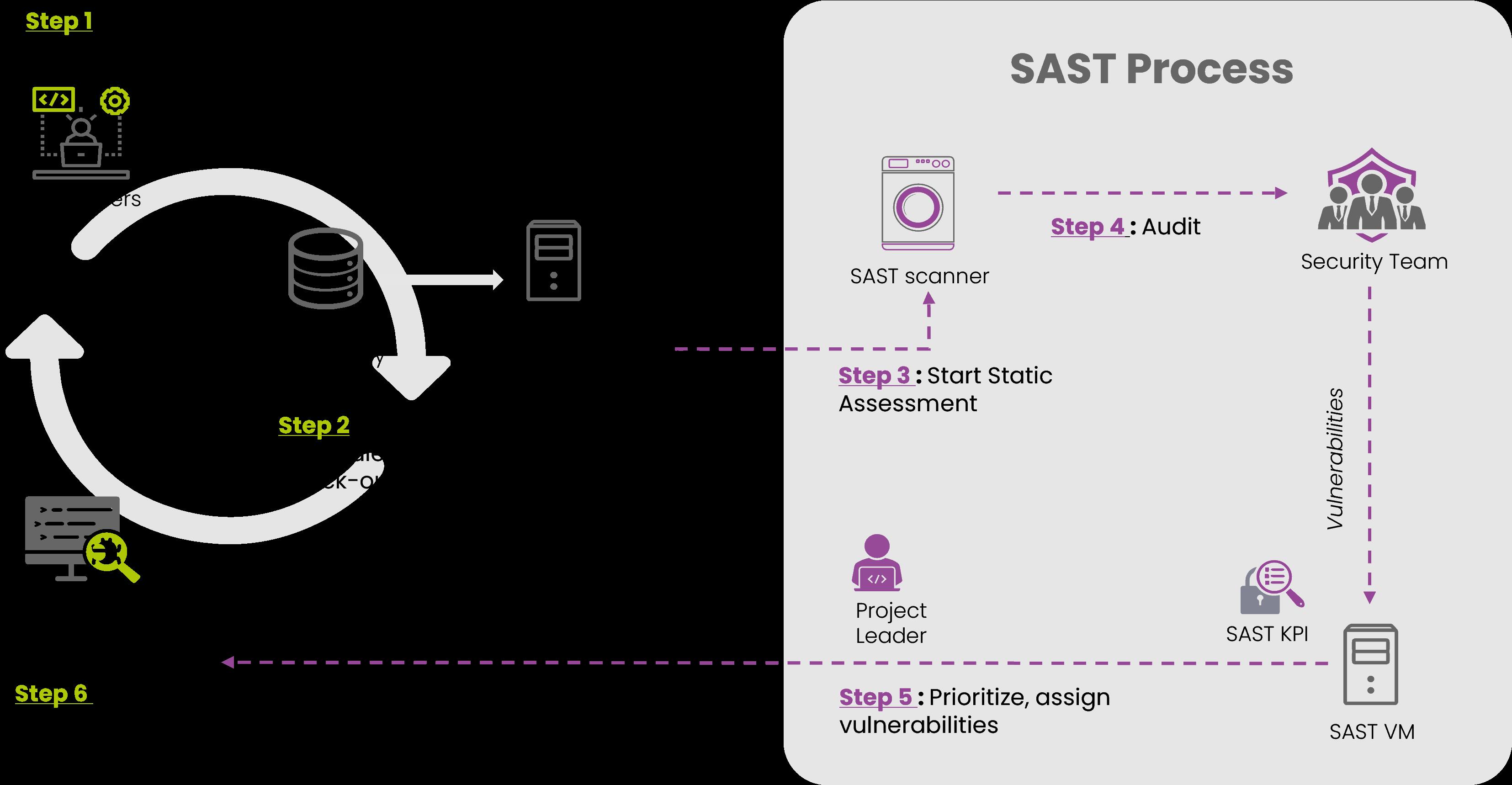 infografica SAST process-1